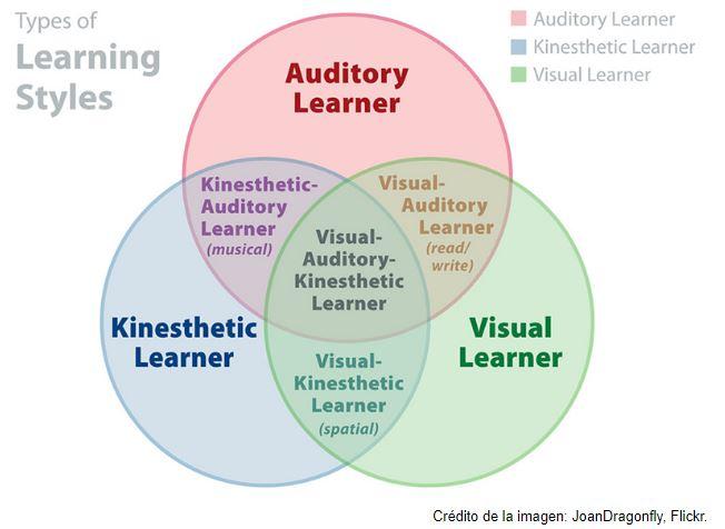 Estilos de aprendizaje según el modelo VARK