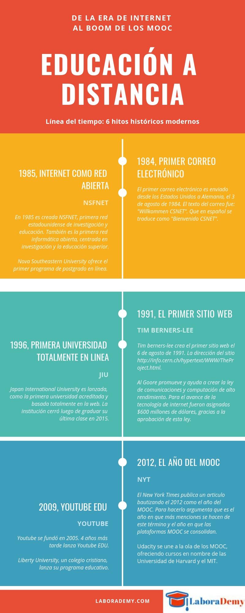 Historia de la educación a distancia en la era de internet.