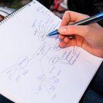 ▷Cómo hacer un mapa mental en 4 sencillos pasos