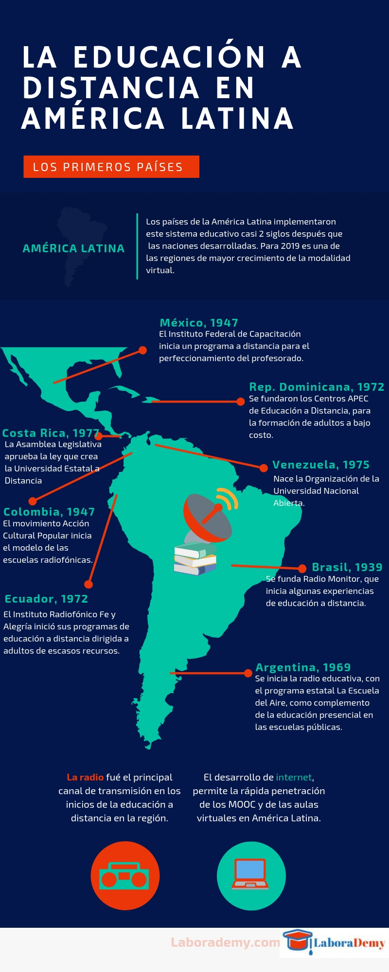 Infografía: educación a distancia en América Latina